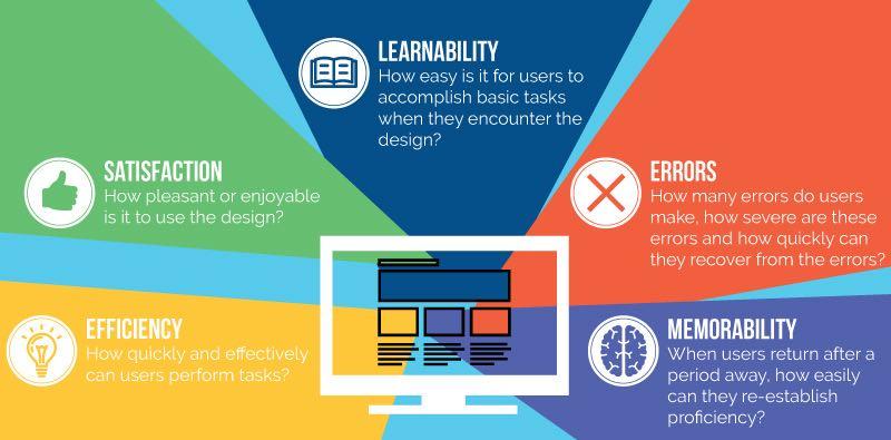 Usability Website Design Infographic